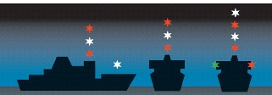 Diagram showing the correct navigation lights of a vessel restricted in ability to manoeuvre