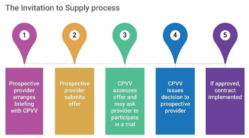 The Invitation to Supply Process