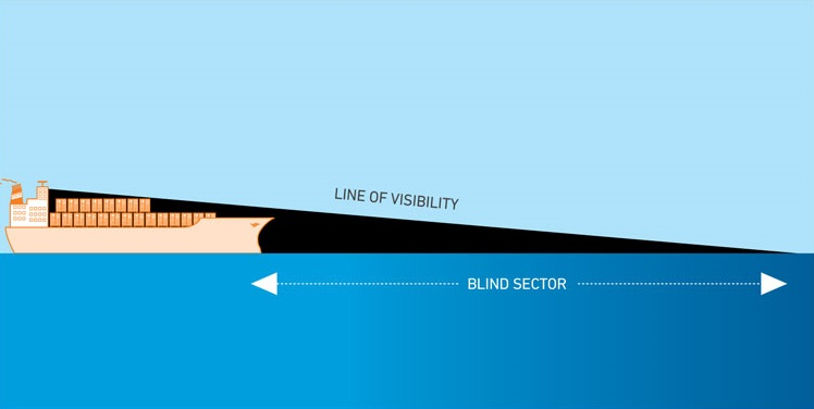 Diagram showing how a ship's blindspot can extend for many 100s of metres