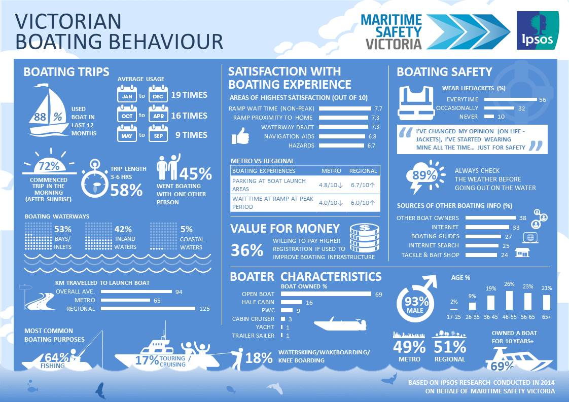 Infographic presenting key data from the report